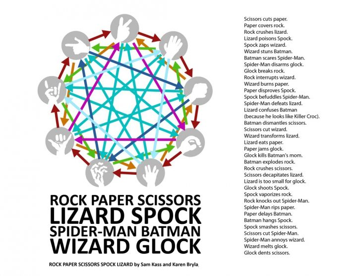 Rock Paper Scissors Lizard Spock Spider-Man Batman Wizard Glock